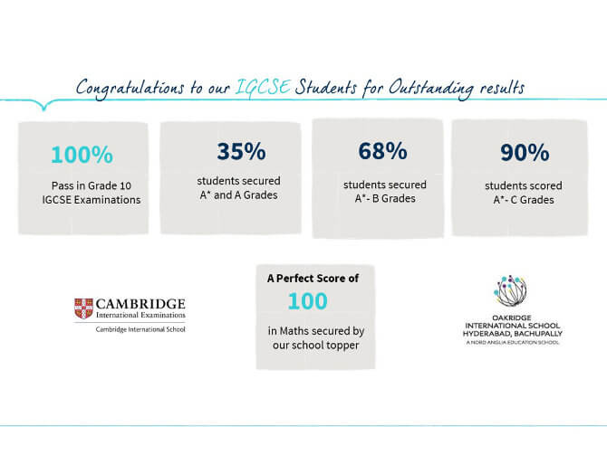 Congratulations to our IGCSE grade 10 students for outstanding results